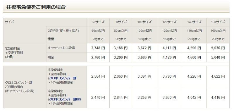 成田空港へスーツケースを送る料金(関東エリアの場合)